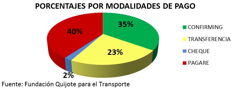 Porcentajes de modalidades de pago