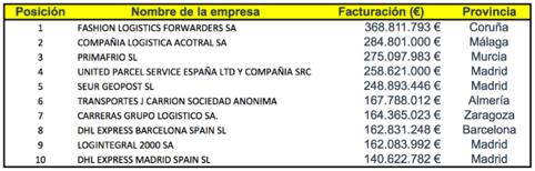 Facturación de empresas de mercancías - transporte de mercancías
